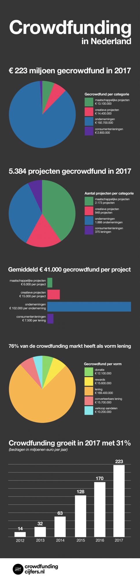 In 2017 in ons land 223 miljoen euro via crowdfunding gefinancierd