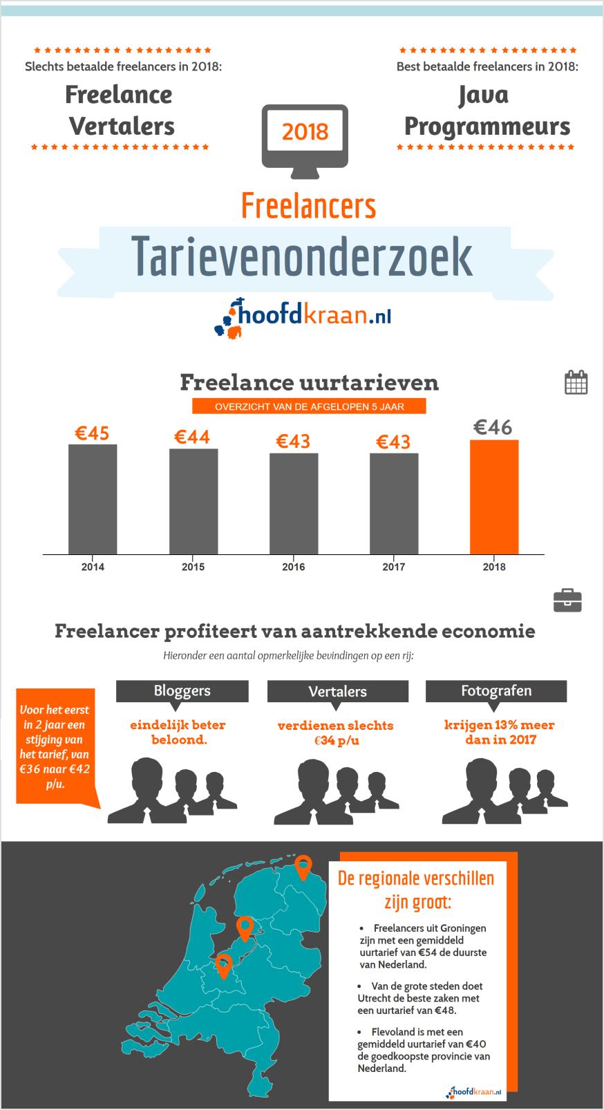 https://www.hoofdkraan.nl/tarieven-onderzoek/2018