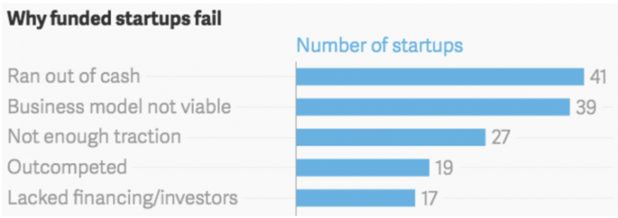 Groeigeld Startups